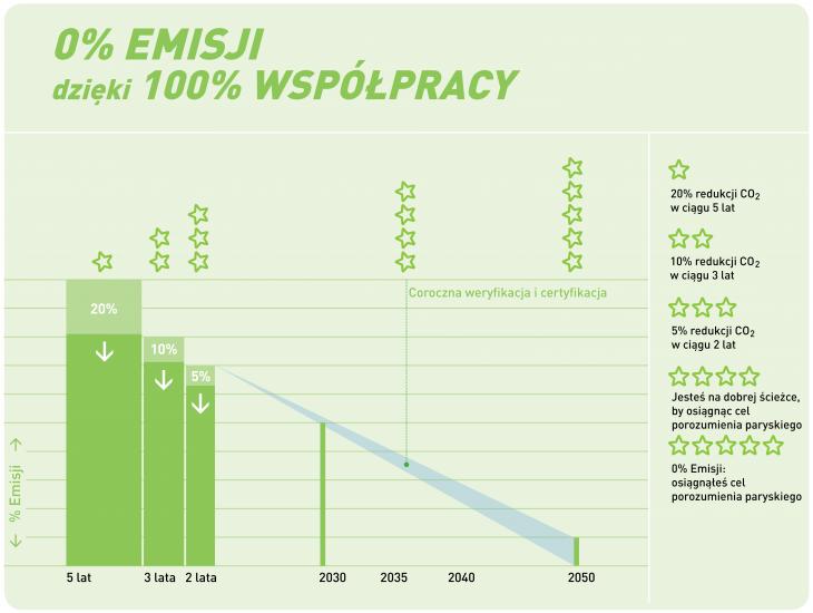 czart 0 emisji dzięki 100 współpracy small